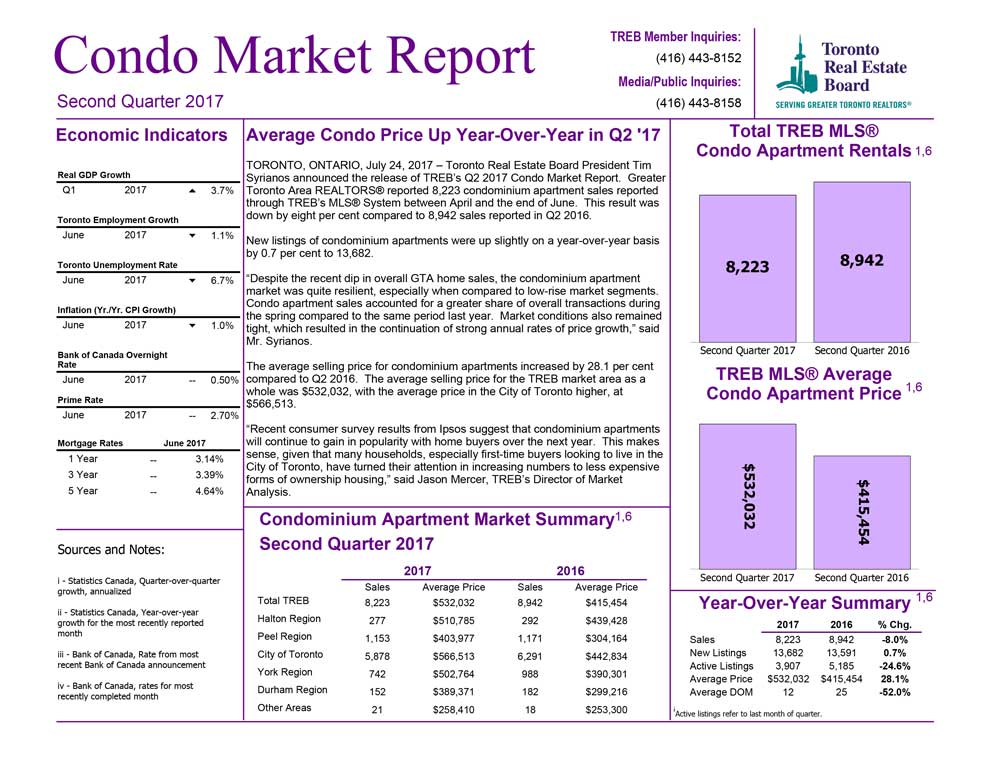 market report july August 2017
