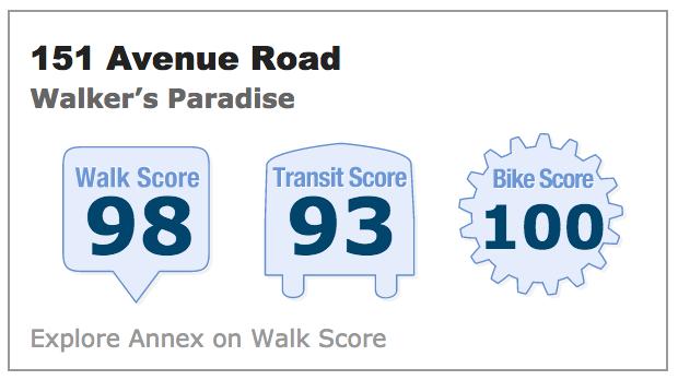 151 Avenue rd walk score