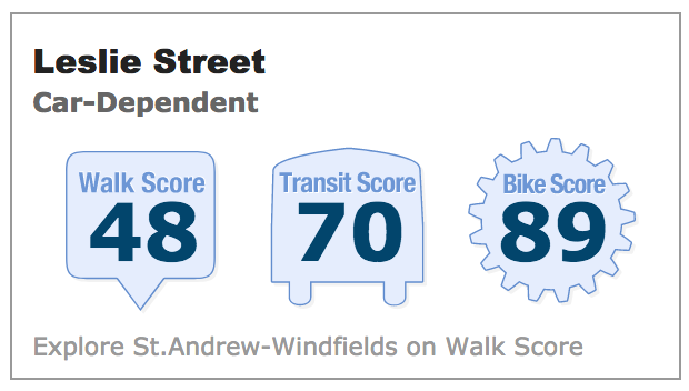 Auberge Walk Score