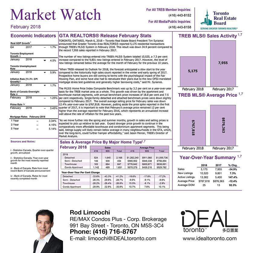 Toronto Market Watch February 2018