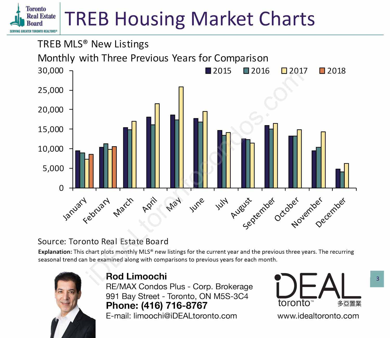 TREB TorontoMLS New Listings