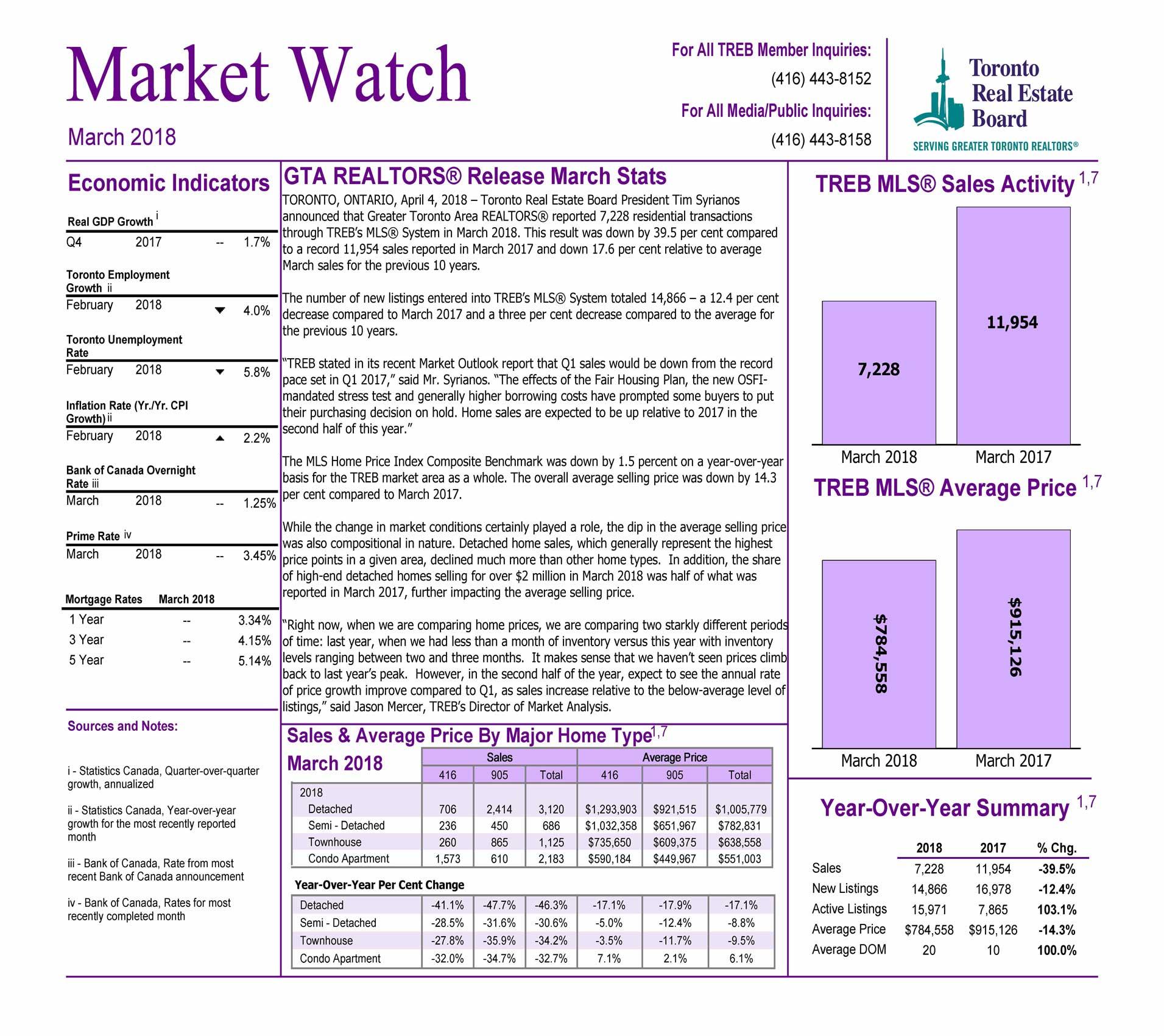 Toronto Market Watch March 2018