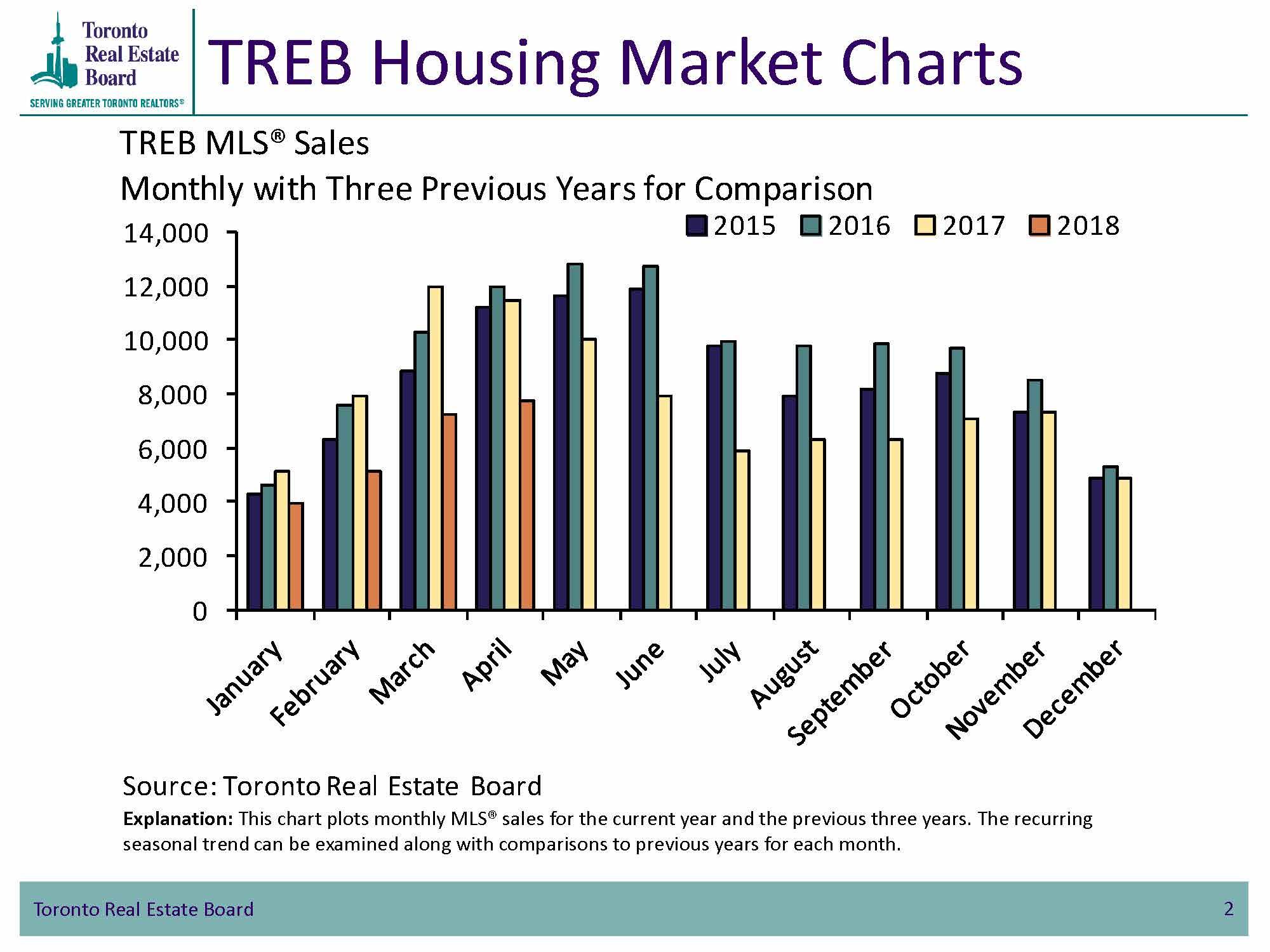 TREB Housing Market Charts - TorontoMLS Sales