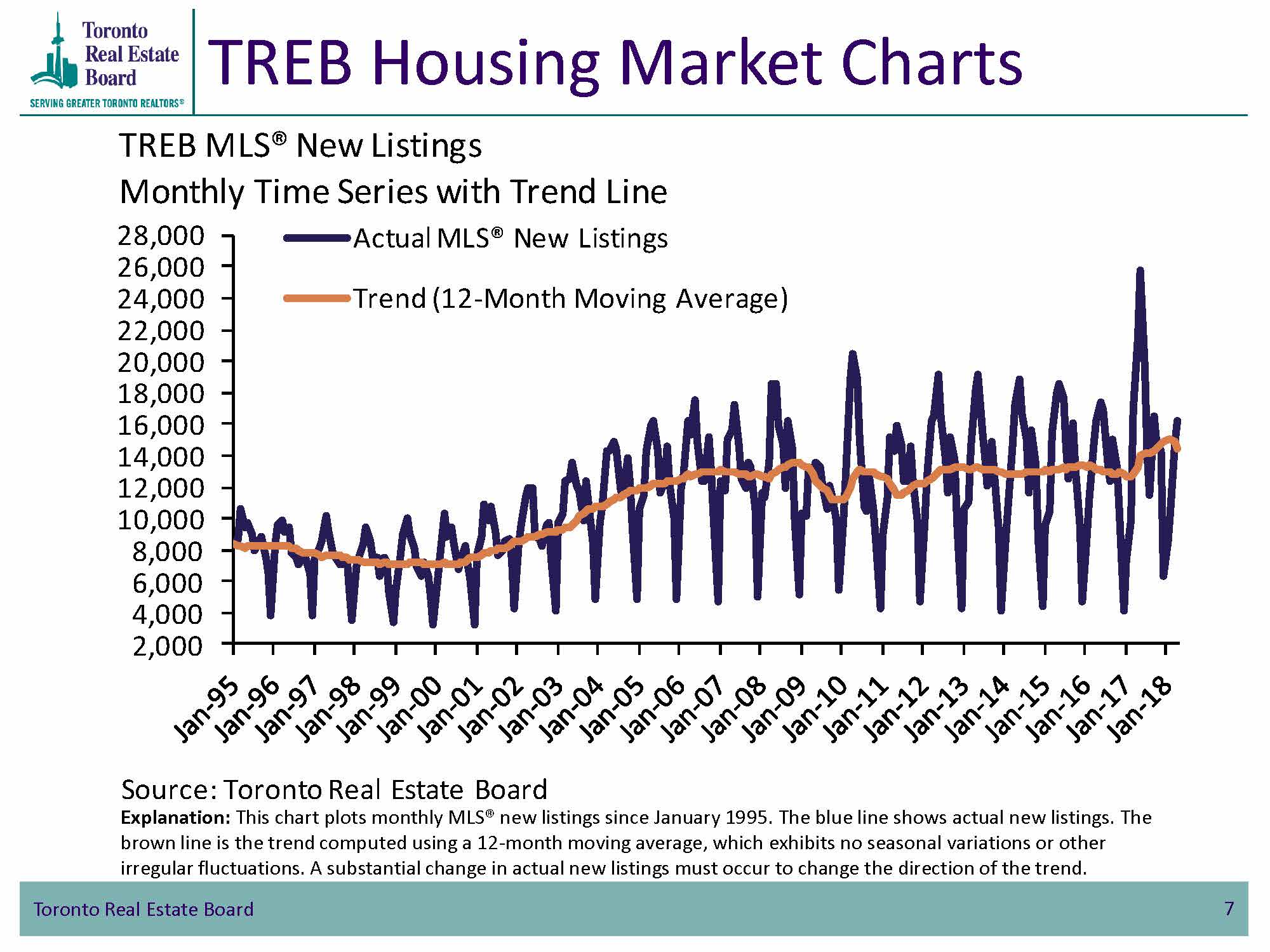 TREB Housing Market Charts - TorontoMLS New Listings - Monthly Time Series with Trend Line
