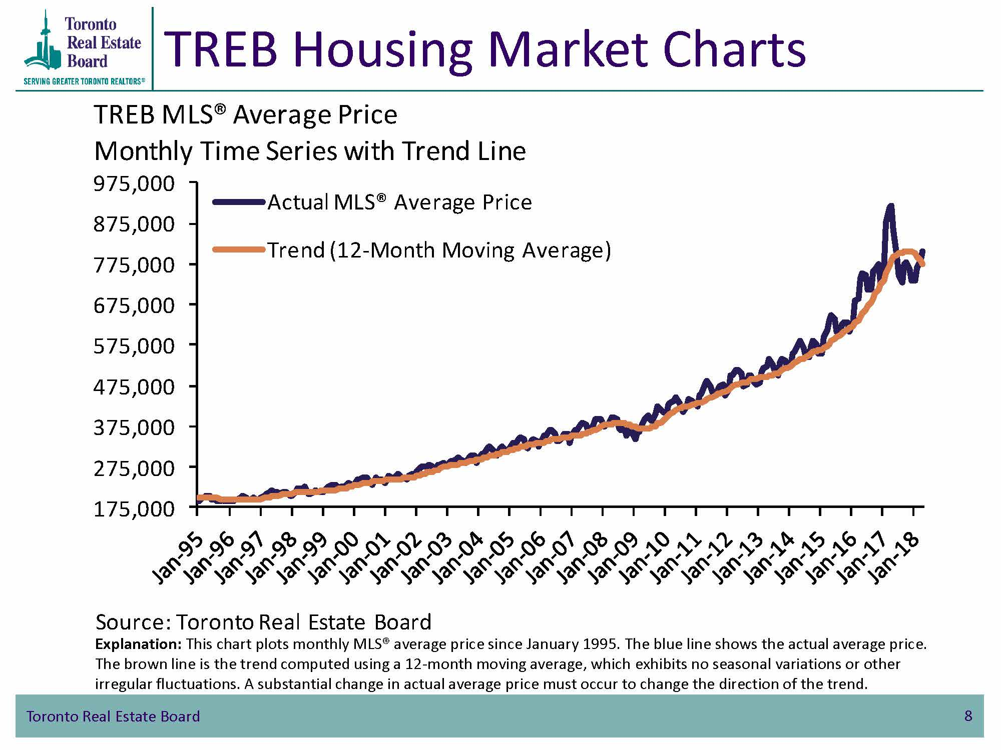 TREB Housing Market Charts TorontoMLS Average Price - Monthly Time Series with Trend Line