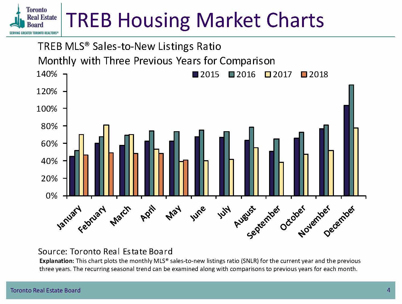 TREB Housing Market Charts - New Listings Ratio