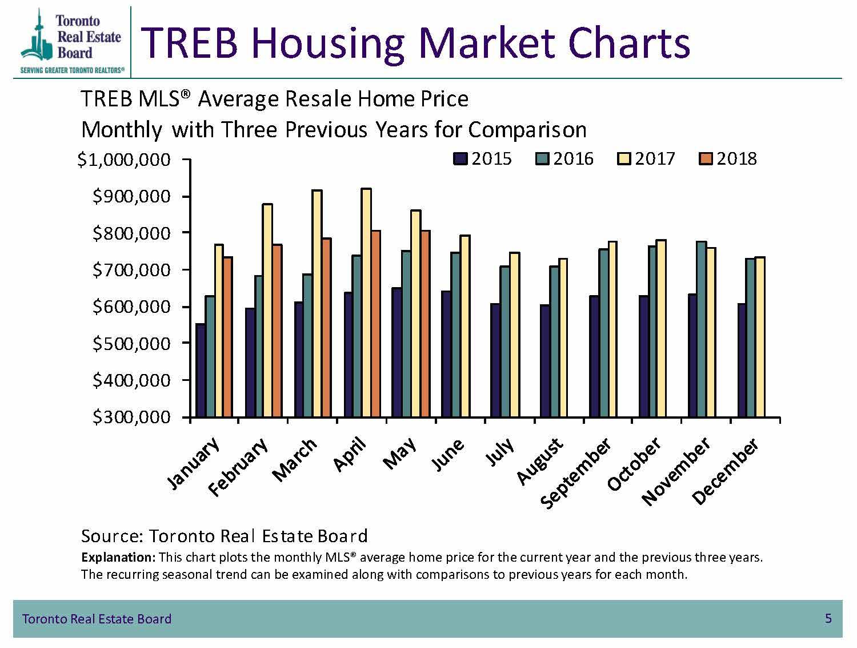 TREB Housing Market Charts - Average Resale Home Price