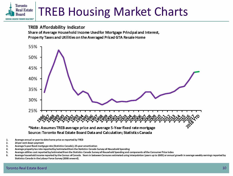 TREB Housing Market Charts - TREB Affordability Indicator