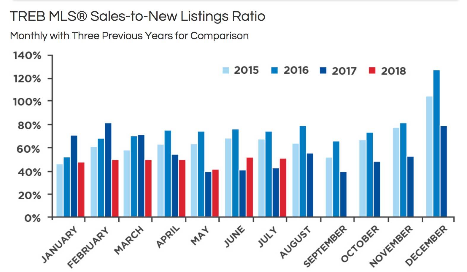 toronto MLS market Report july august 2018