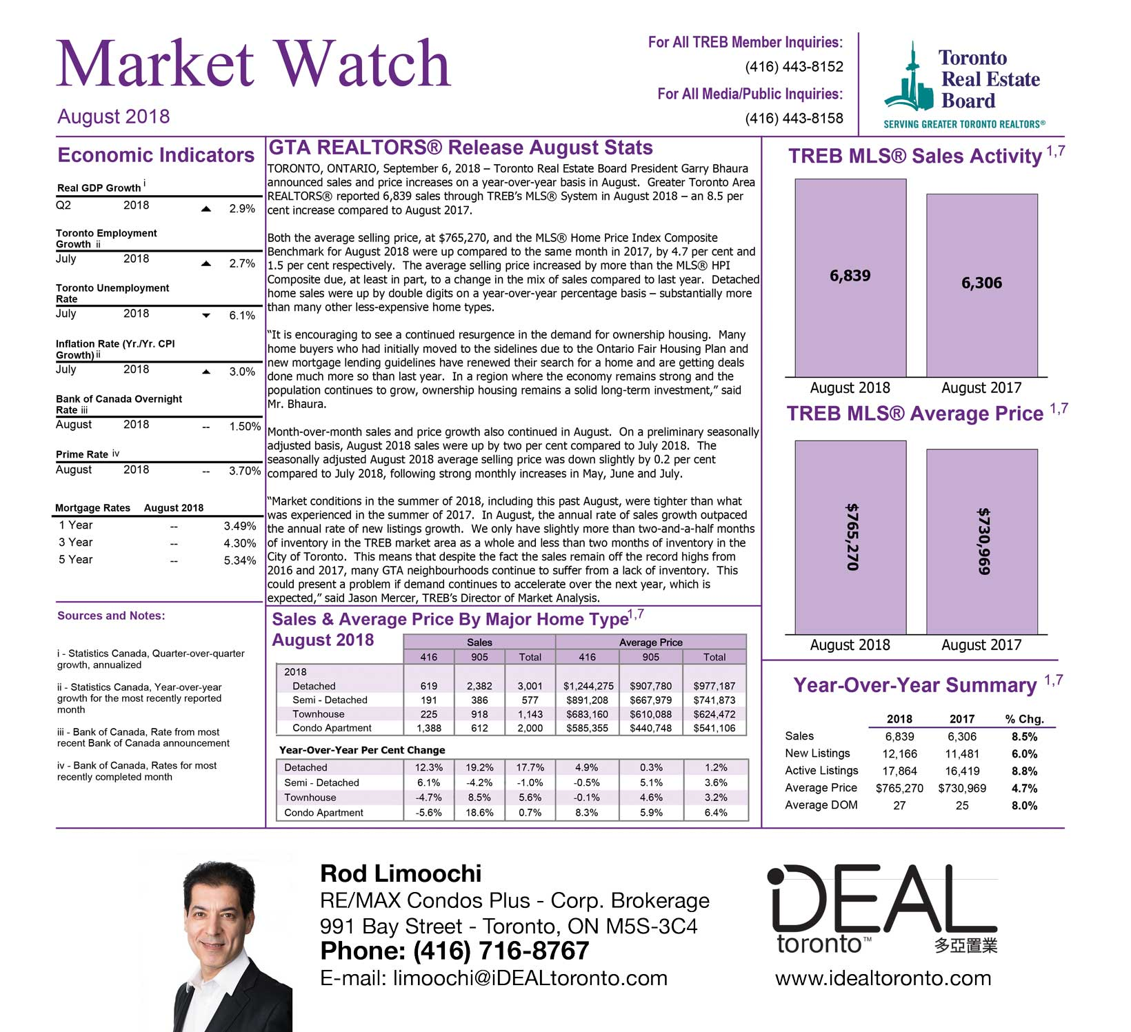 Real Estate Market Watch August 2018