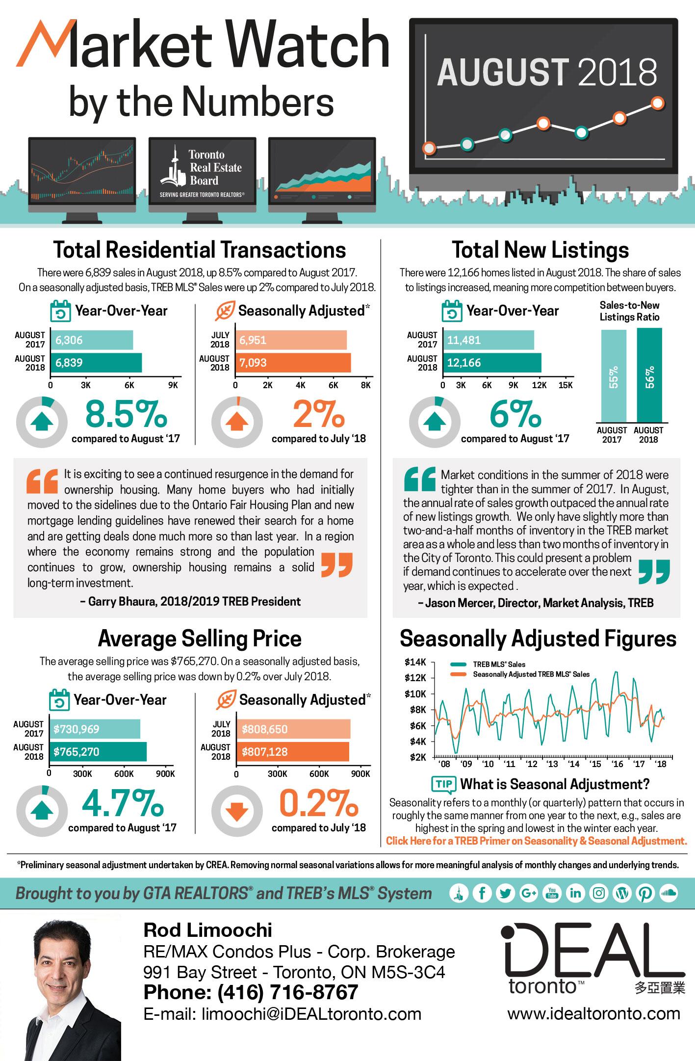 Market Watch infographic August 2018