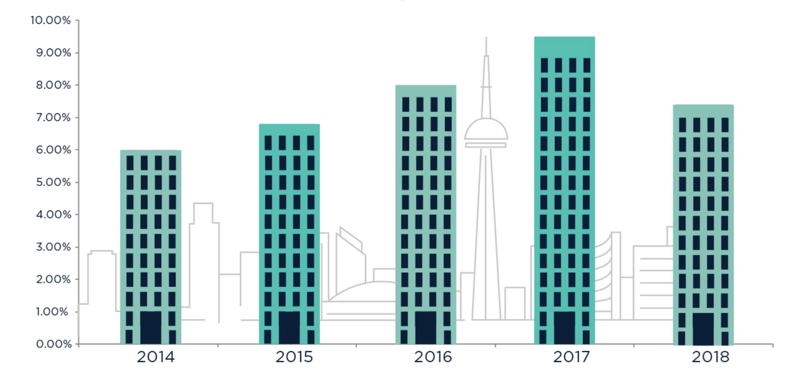 Toronto Downtown Condo Sales AUGUST chart