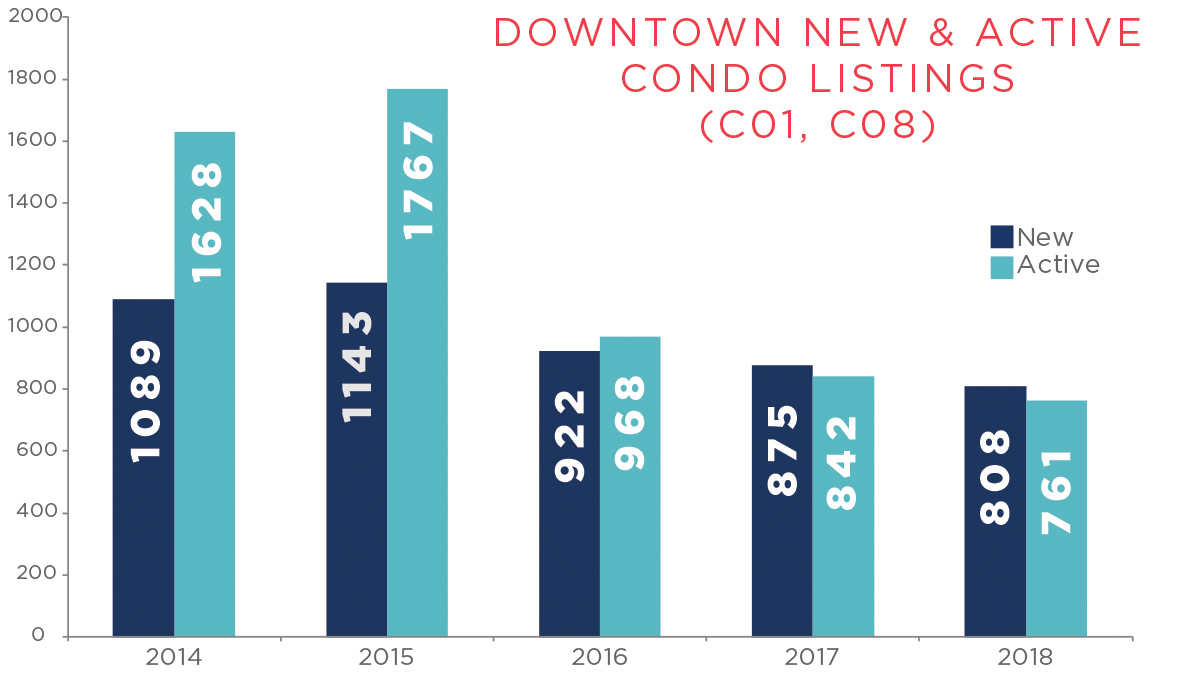 Downtown New and Active Condo Listings
