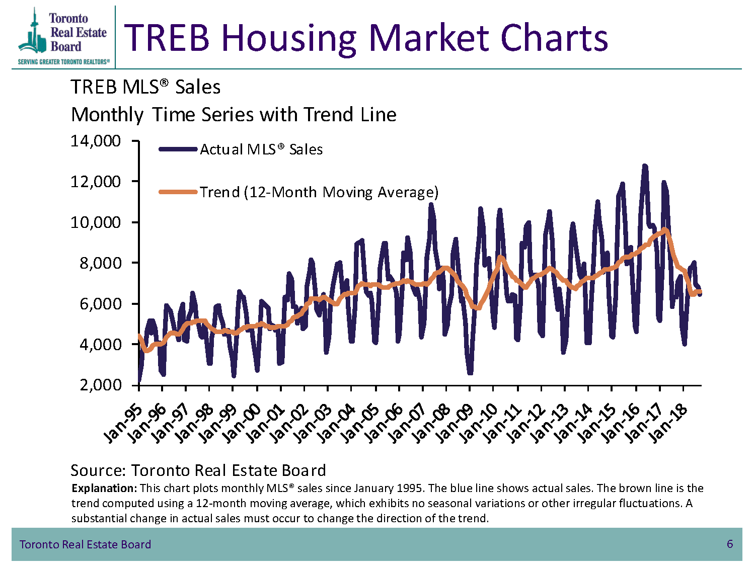 TREB Housing Market Charts - Monthly Time Series with Trend Line