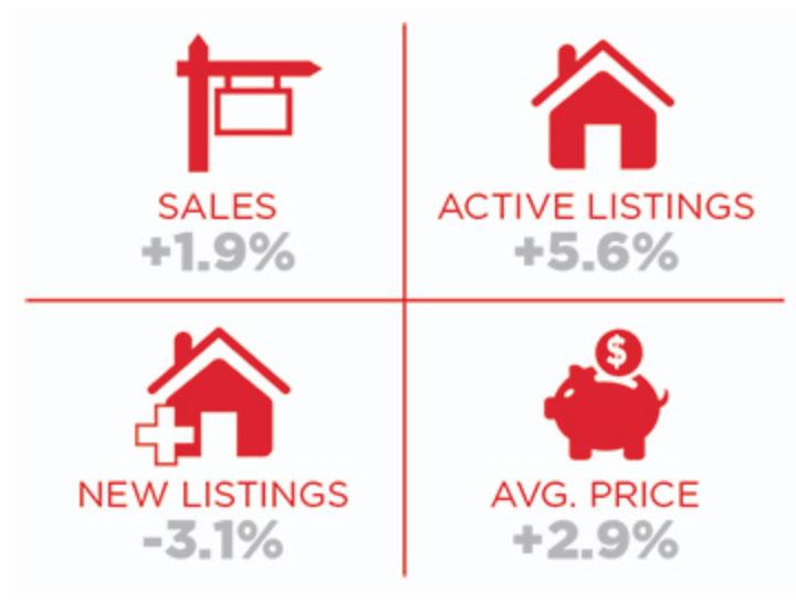 Toronto Market Report October November 2018