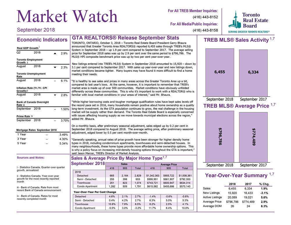 Toronto Market Watch September 2018