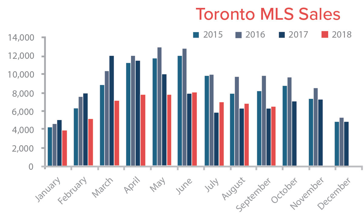 Toronto Sales OCTOBER 2018