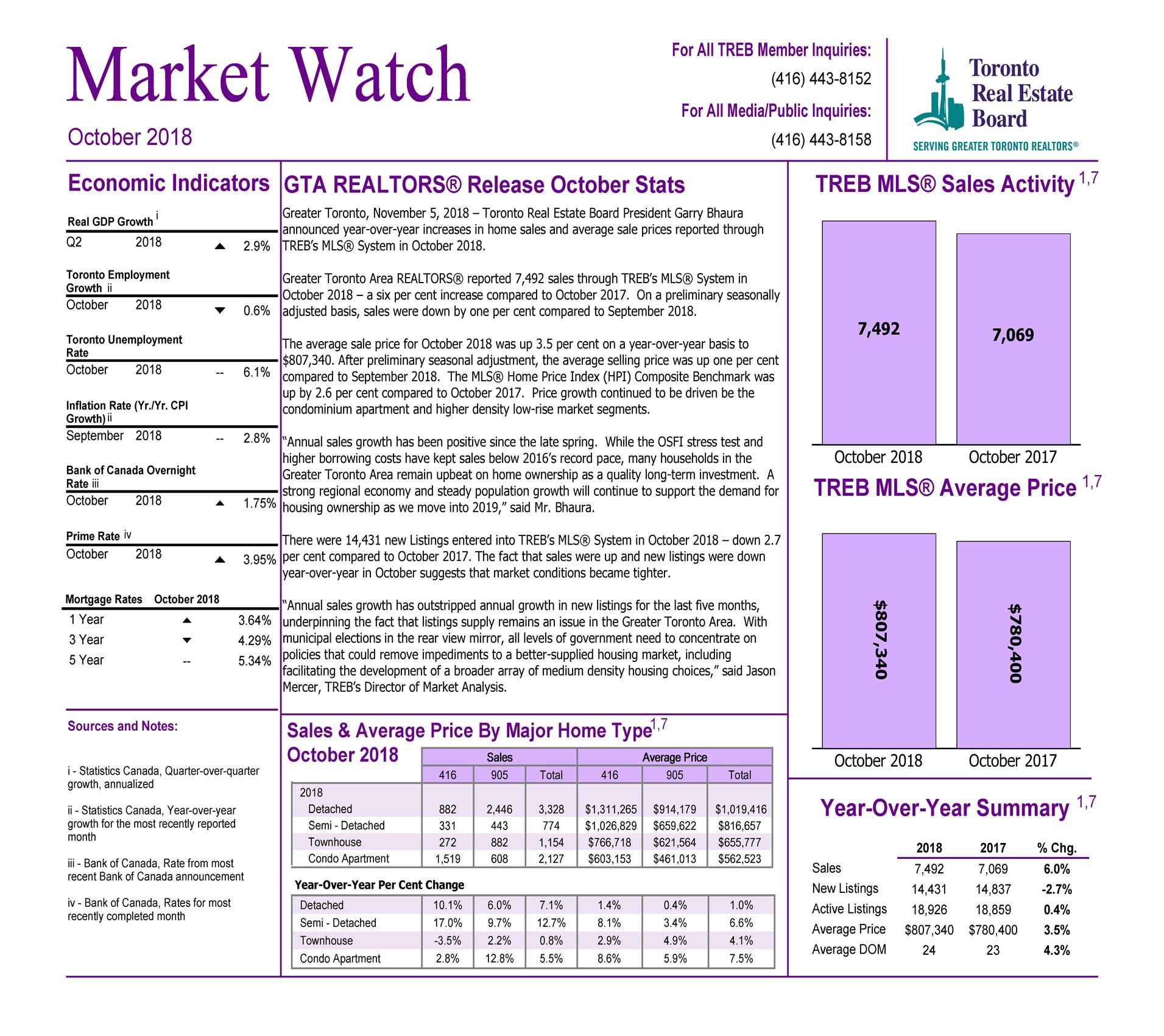 Toronto Market Watch Otober 2018