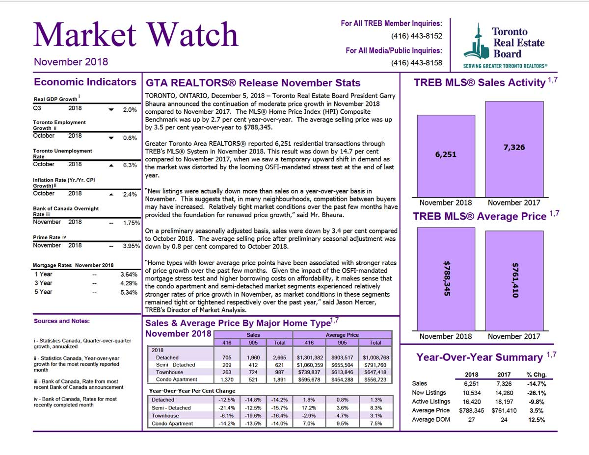 Market Watch November 2018