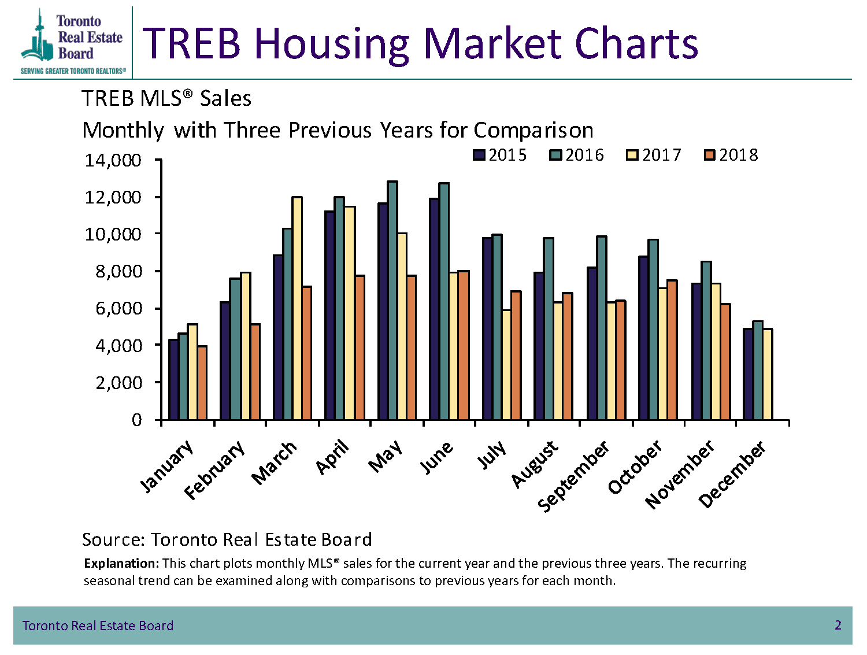 TREB Housing Market Charts - Toronto MLS Sales