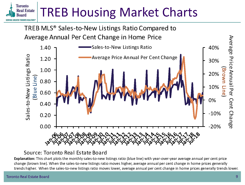TREB Housing Market Charts - TorontoMLS Sales to New Listings Comparison