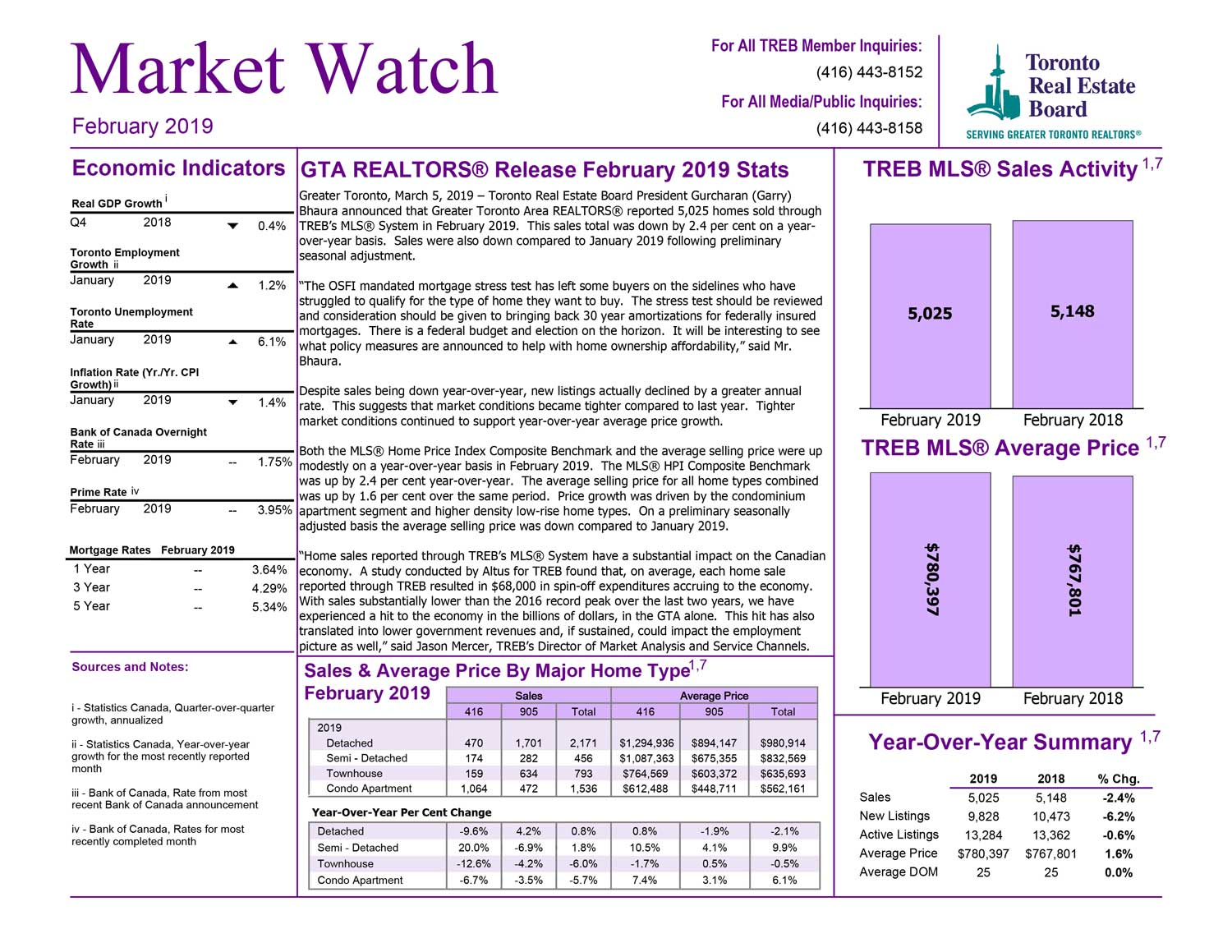 Toronto-Market-watch-february-2019