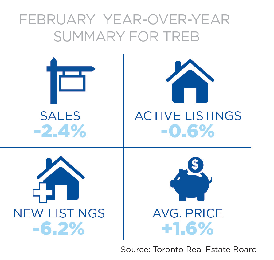 Toronto Market Report March April