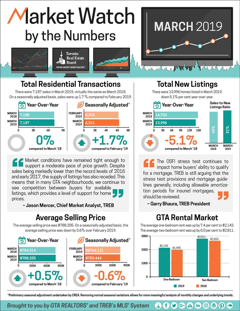 Toronto Market Watch_infographic