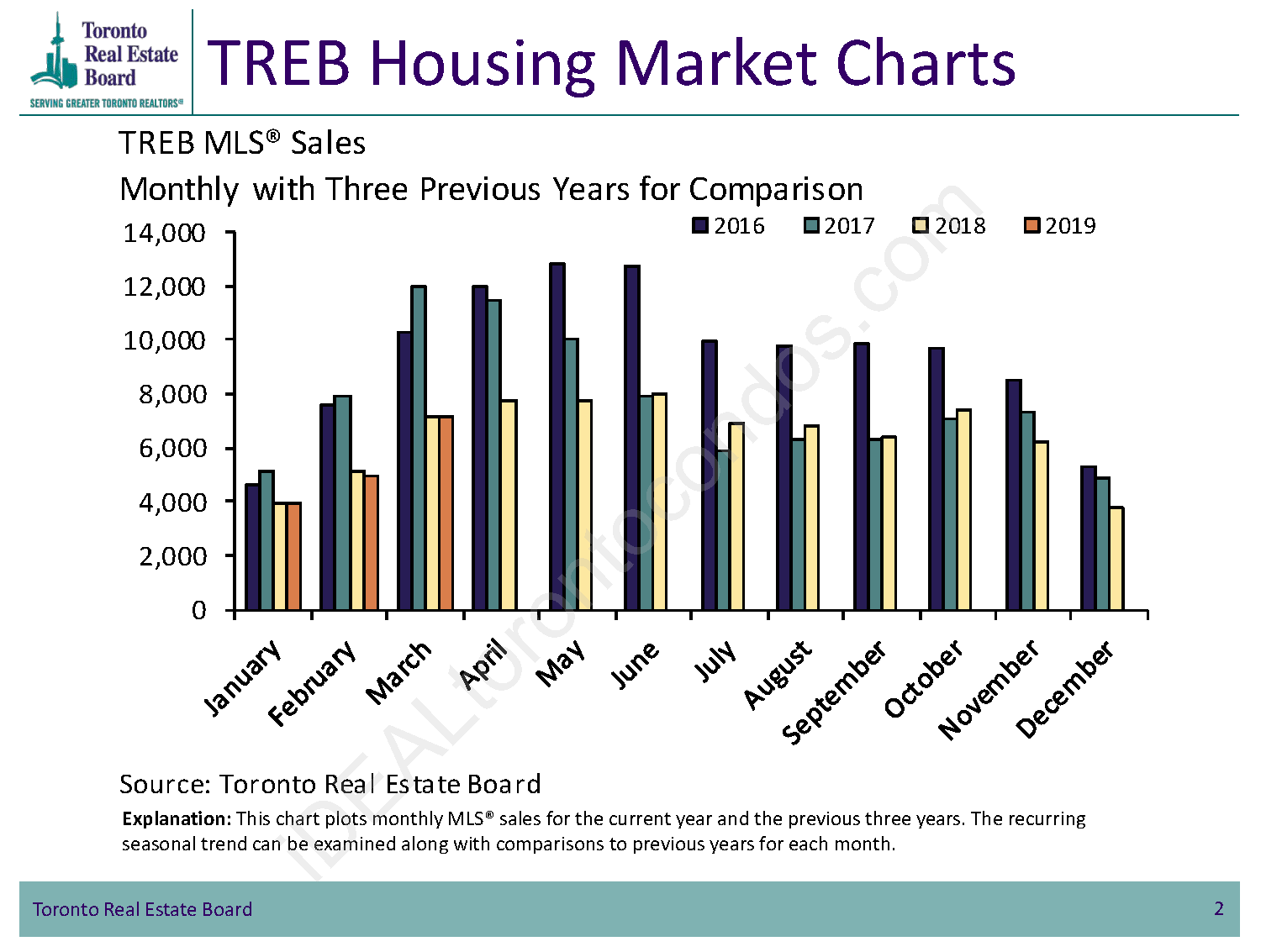 TREB Housing Market Charts - Toronto MLS Sales