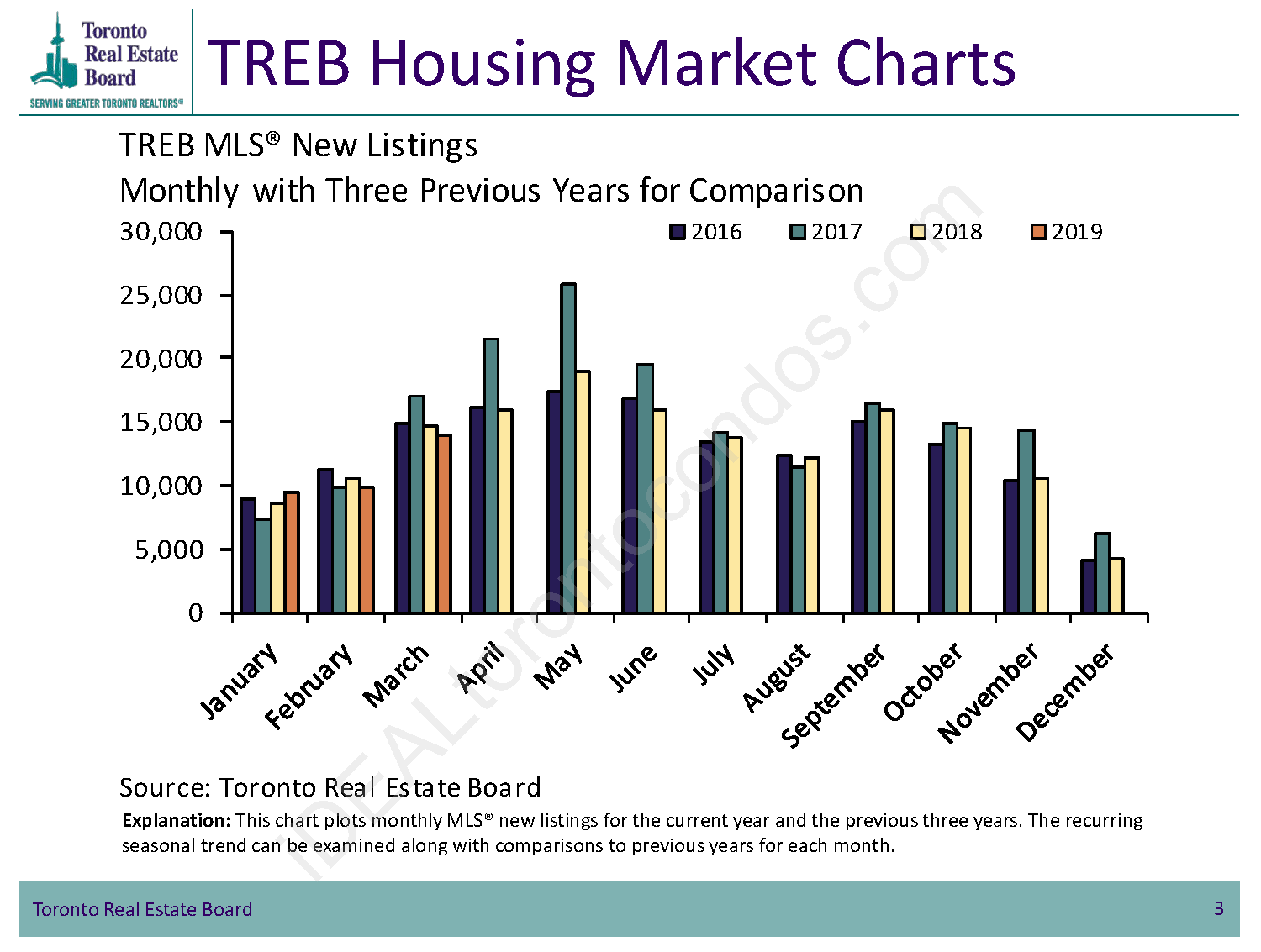 TREB Toronto MLS New Listings