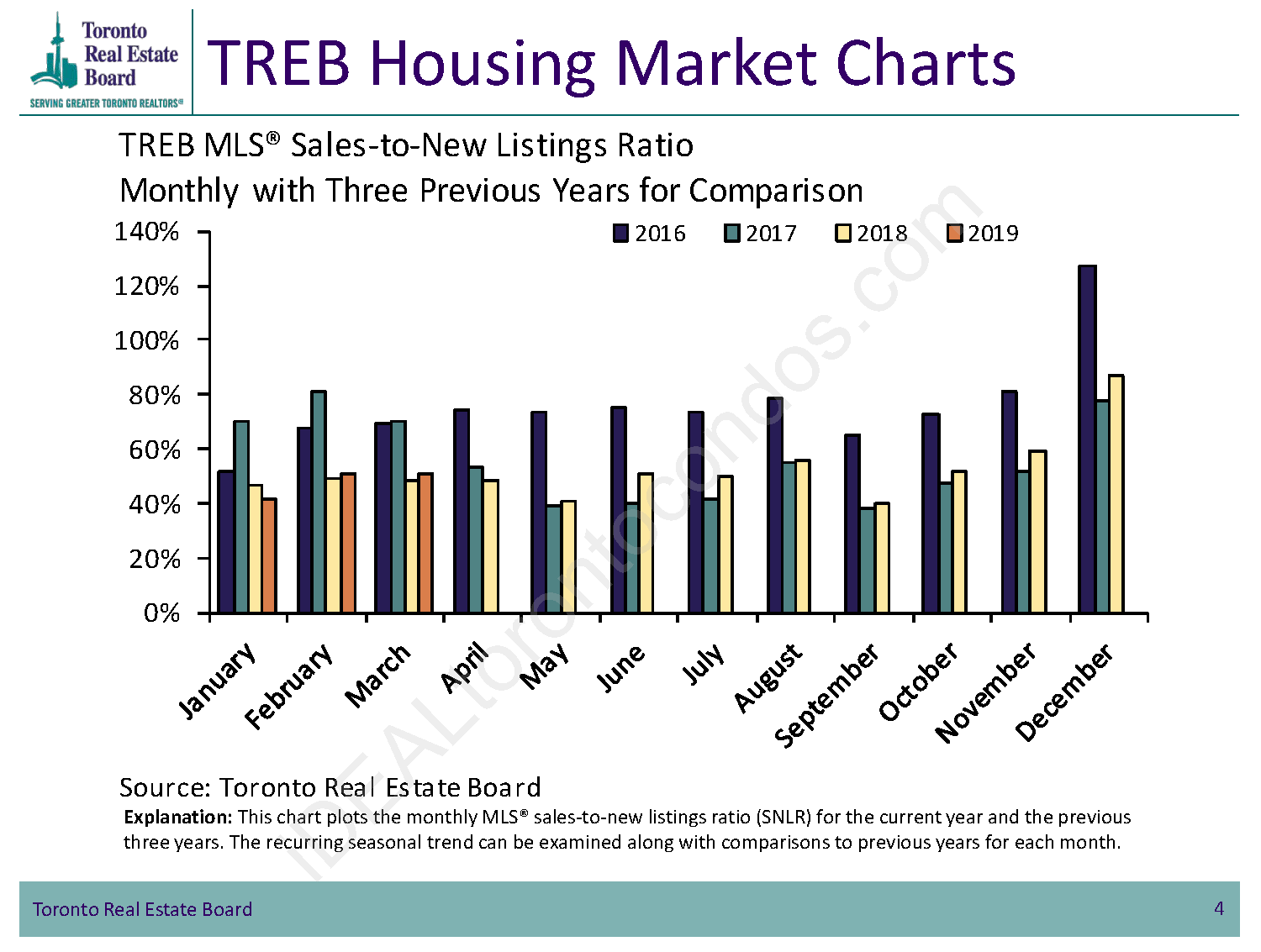 TREB Housing Market Charts - New Listings Ratio
