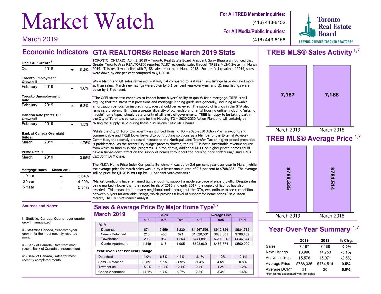 Toronto Market Watch March 2019
