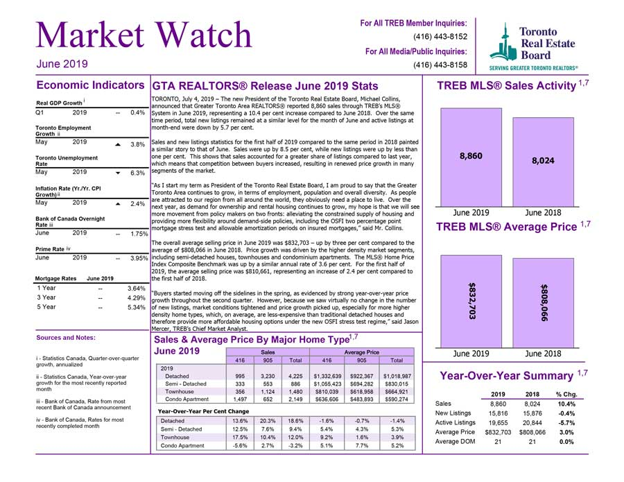Toronto Market Watch June 2019