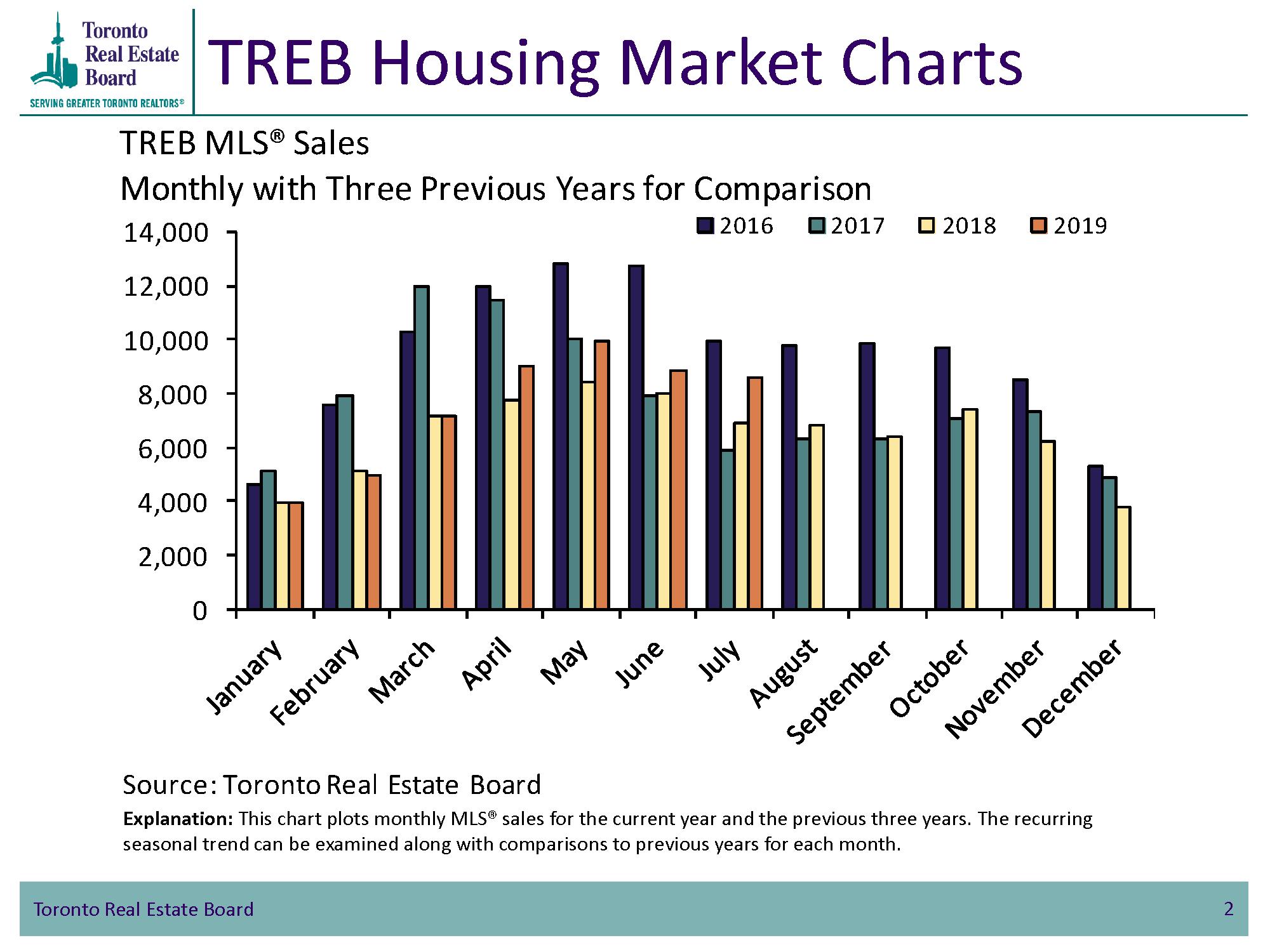 TREB Housing Market Charts, Toronto MLS | iDEALtorontocondos