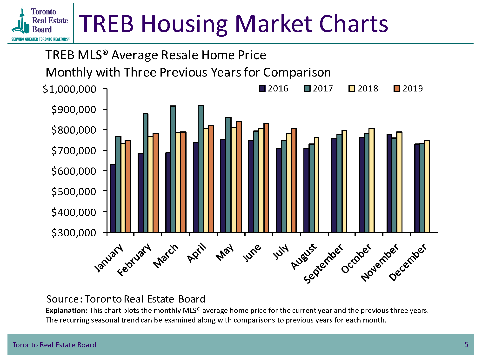 TREB Housing Market Charts - Average Resale Home Price