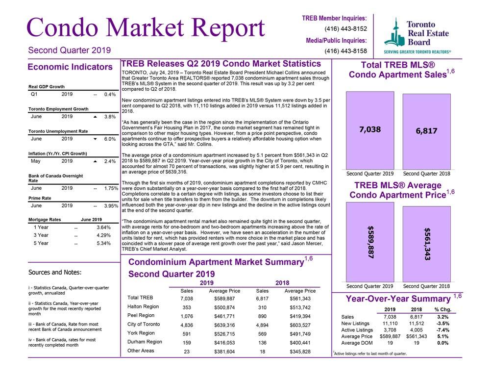 condo_report_q2-2019-1