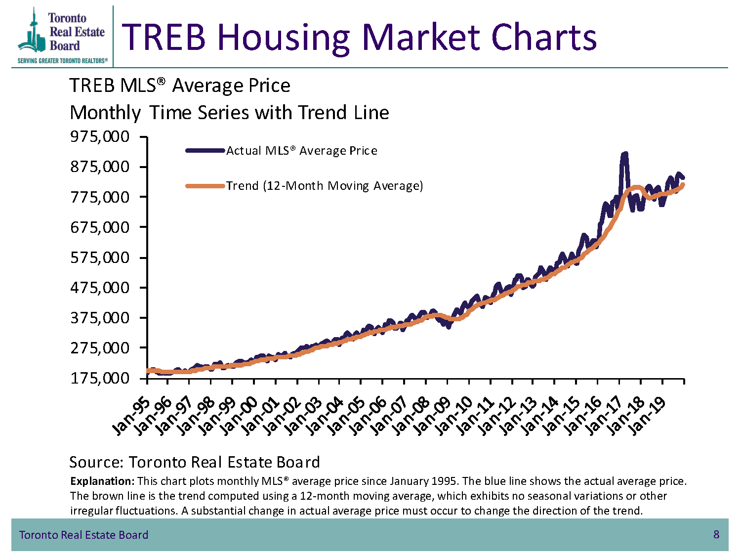 TREB Housing Market Charts - TorontoMLS Sales to New Listings Comparison