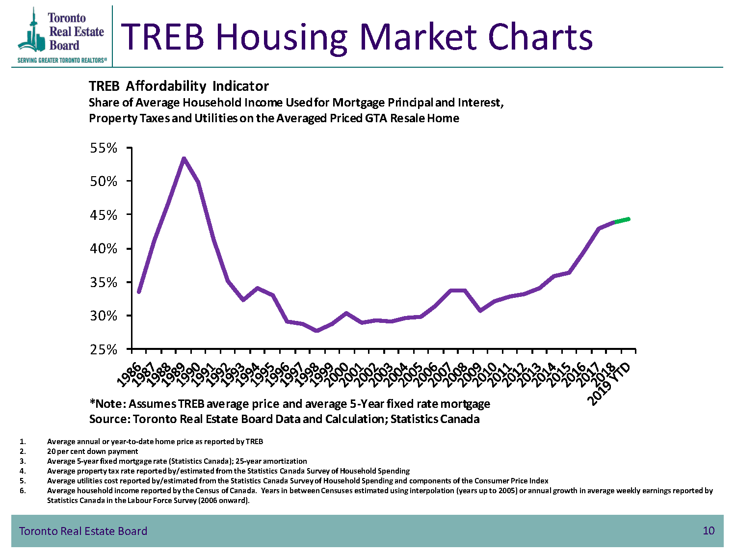 TREB Housing Market Charts - TREB Affordability Indicator