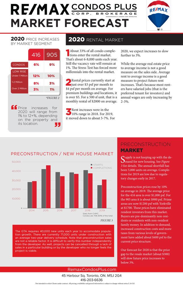 January 2020 Toronto Market Forecast