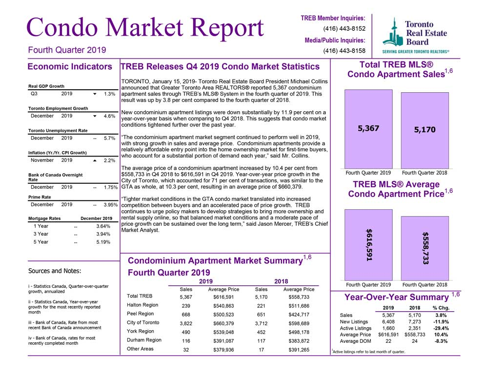 condo_report_Q4-2019-1