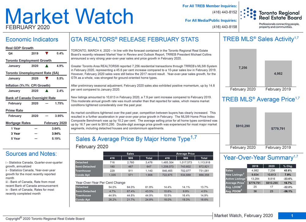 Market Watch February 2020