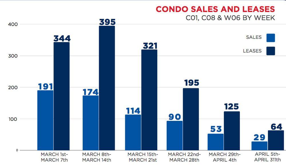 DOWNTOWN-AND-HUMBER-BAY-Condo-sales-leases-march-2020