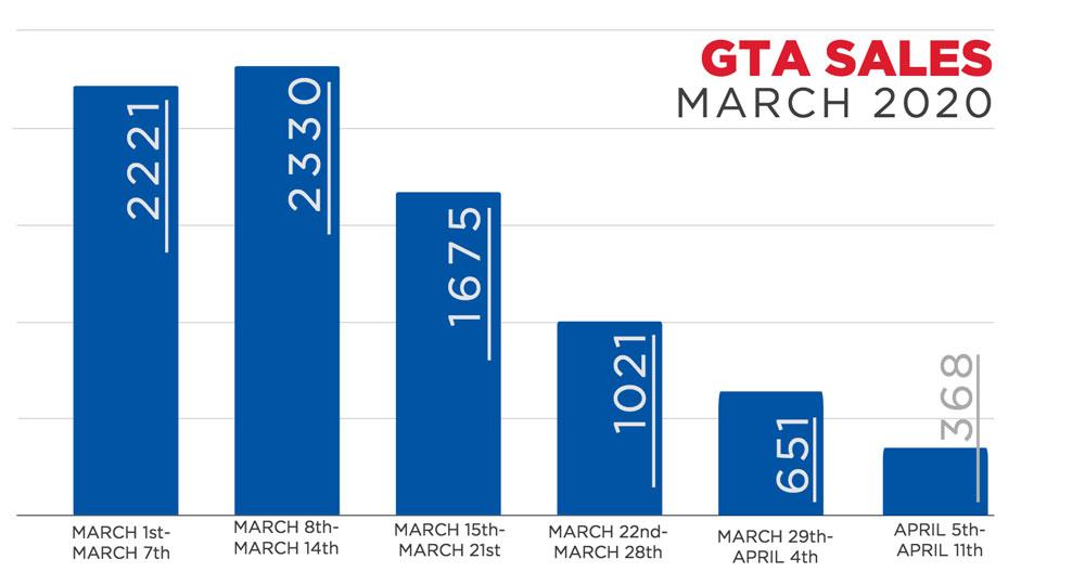 GTA-sales-march-2020