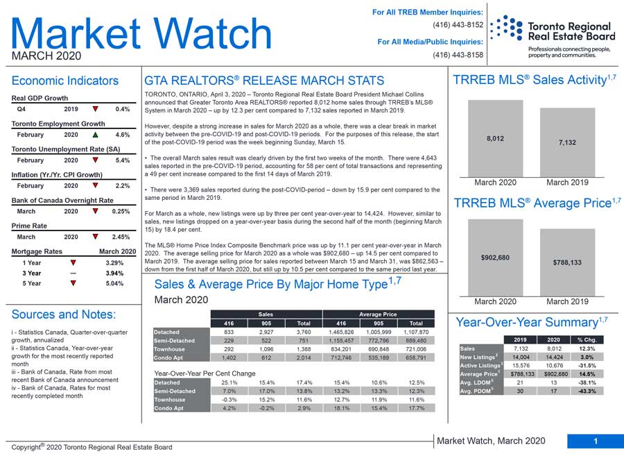 Toronto-Market-Watch-March2020