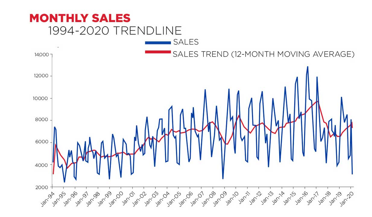 Montly-sales-trend-line