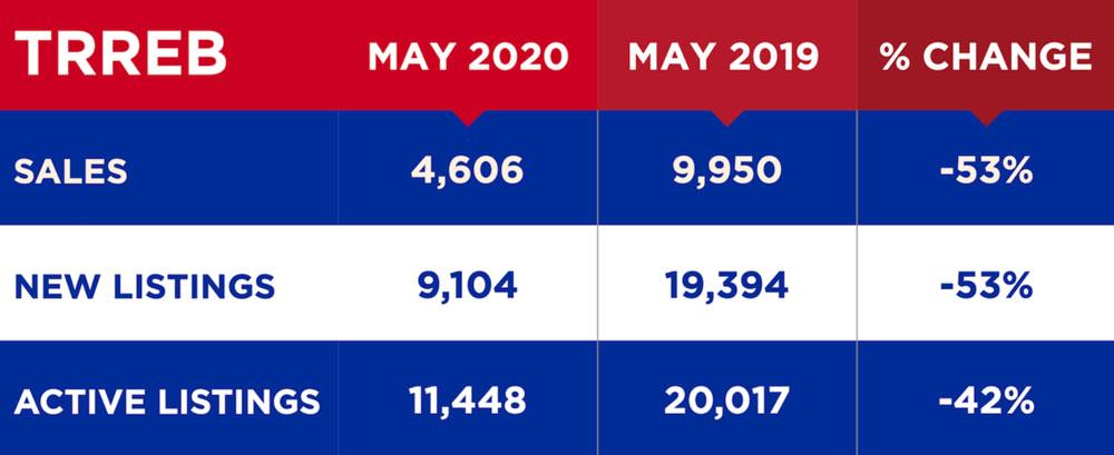 TRREB-MAY 2020 VS MAY 2019