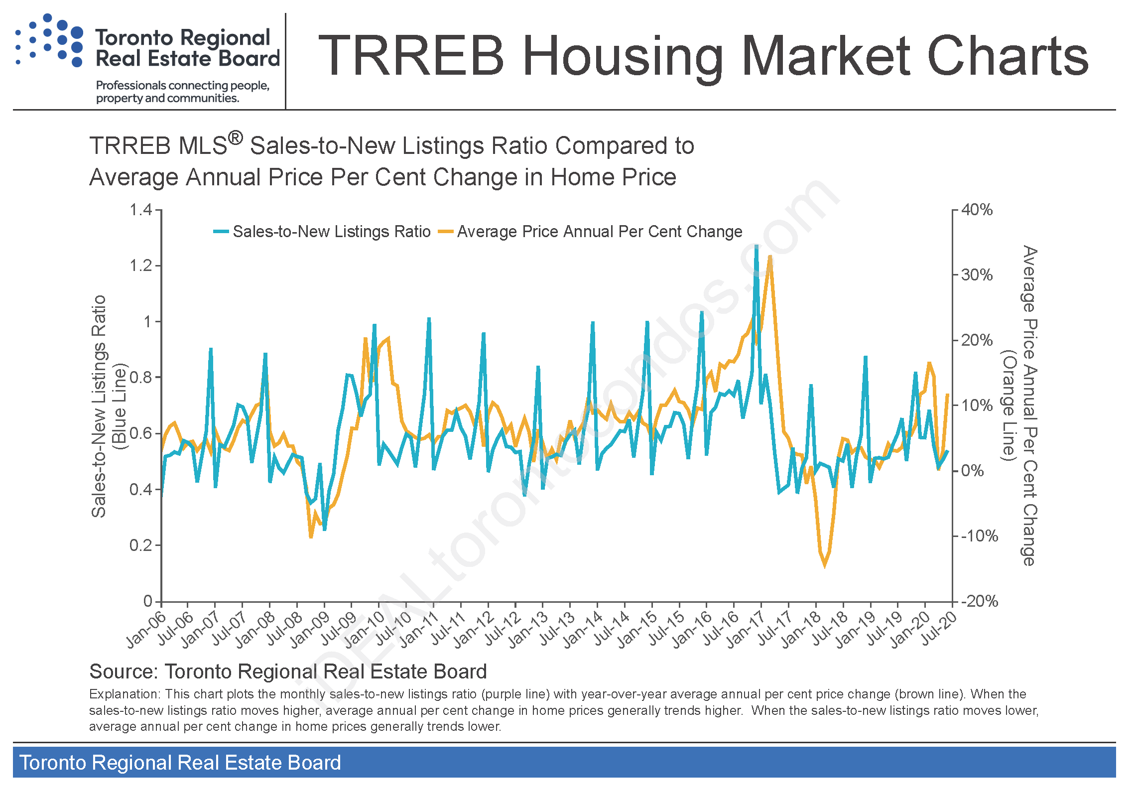 TREB_Housing Market Charts March 2020 Page