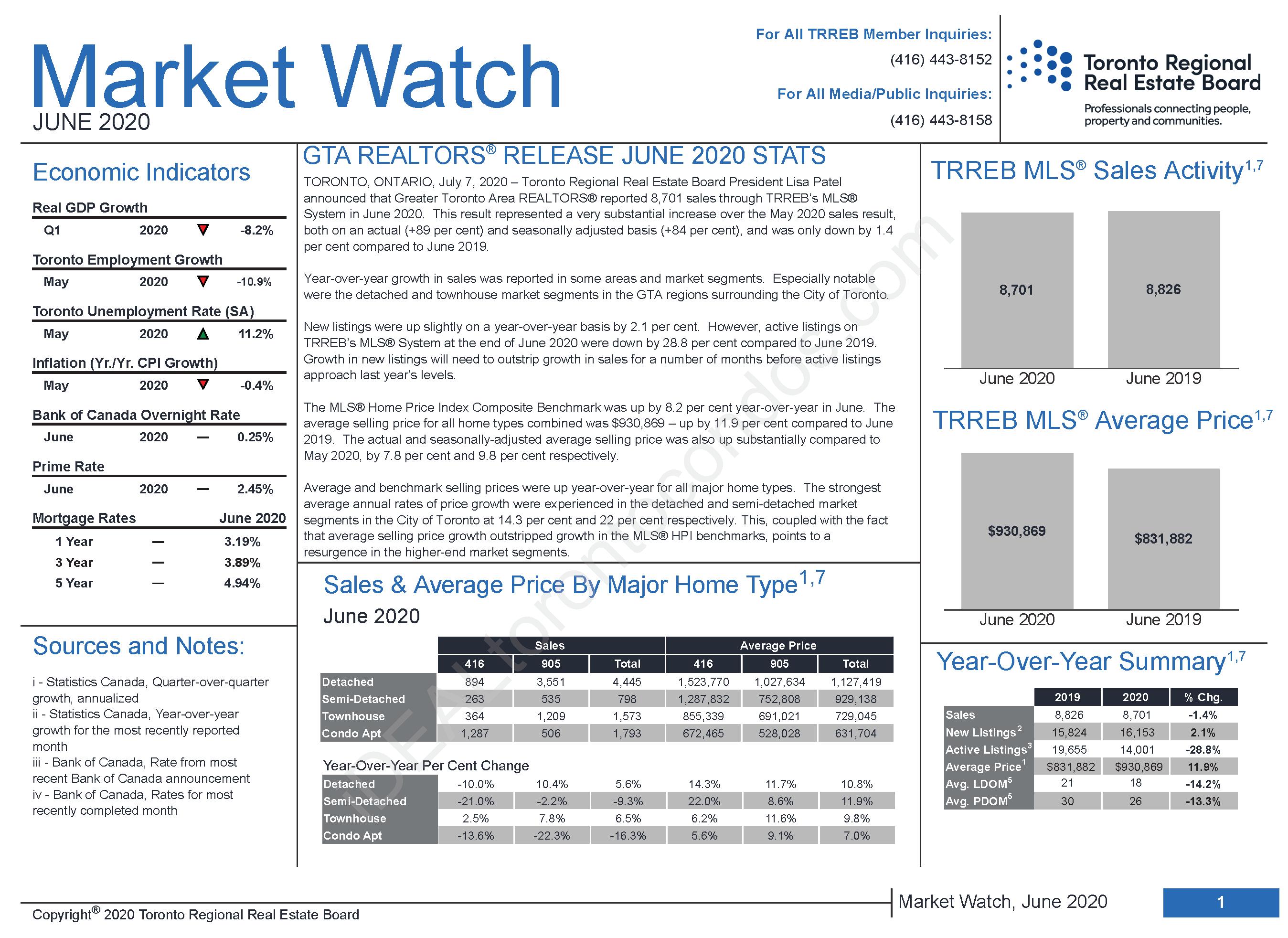 Toronto-Market-Watch-March2020