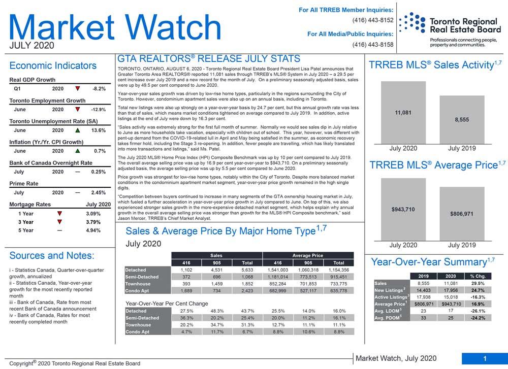 Market Watch July2020
