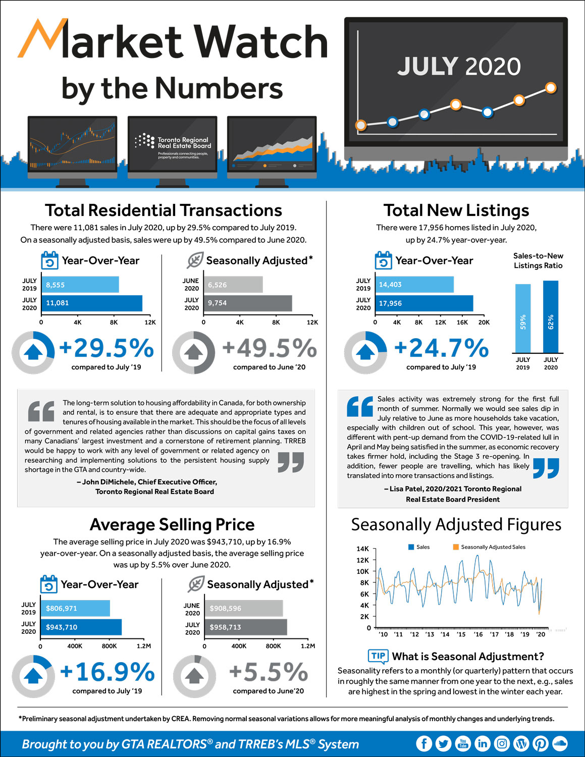 Market Watch infographic July2020